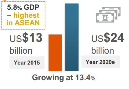Tỷ lệ chi tiêu cho chăm sóc sức khỏe tại Việt Nam đến 2020