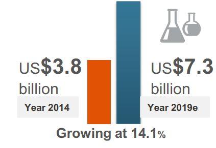 Tỷ lệ doanh thu của thị trường dược tại Việt Nam đến 2019