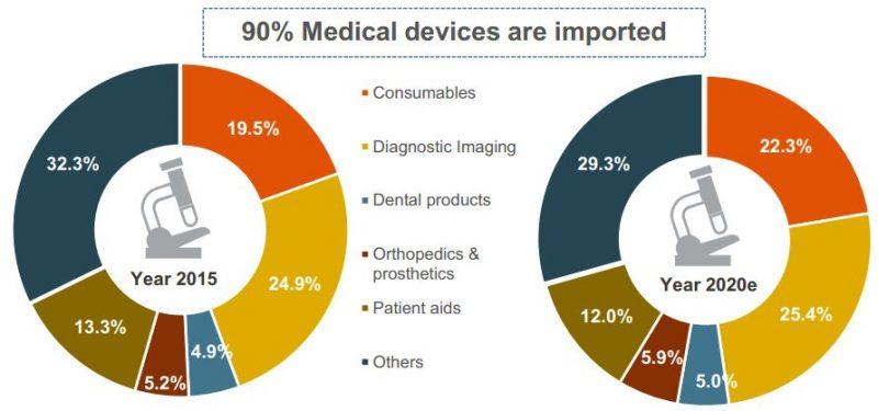 Tỷ lệ nhập khẩu thiết bị y tế tại Việt Nam đến 2020