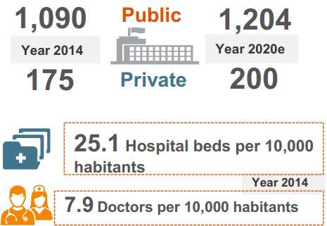 Dự báo số lượng các bệnh viện tại Việt Nam tới 2020