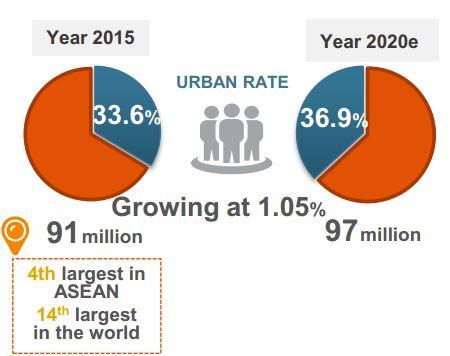 Tỷ lệ tăng trưởng dân số tại Việt Nam đến 2020