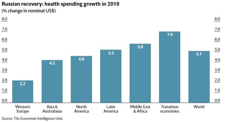 Tăng trưởng chi tiêu dành cho sức khỏe năm 2019 (Ảnh: EIU)